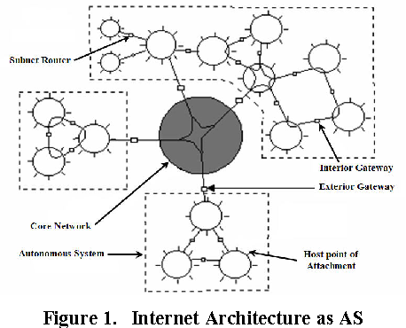 Figure 1. Internet Architecture as AS