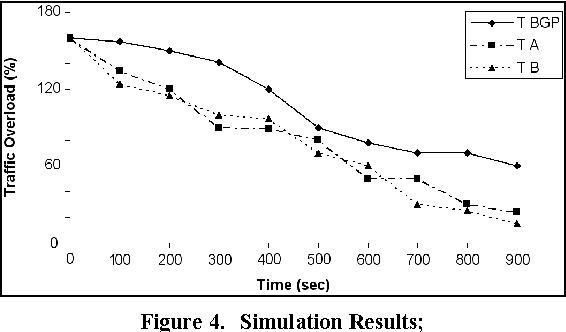 Figure 4. Simulation Results;