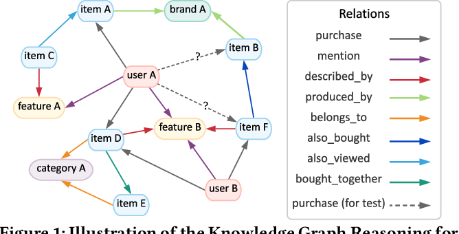 Figure 1 for Reinforcement Knowledge Graph Reasoning for Explainable Recommendation