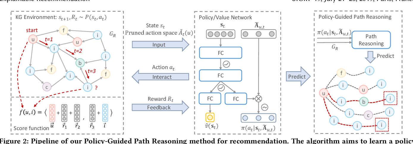 Figure 3 for Reinforcement Knowledge Graph Reasoning for Explainable Recommendation