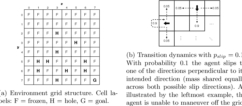 Figure 1 for Optimality-based Analysis of XCSF Compaction in Discrete Reinforcement Learning