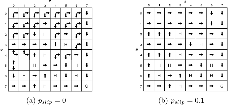 Figure 3 for Optimality-based Analysis of XCSF Compaction in Discrete Reinforcement Learning