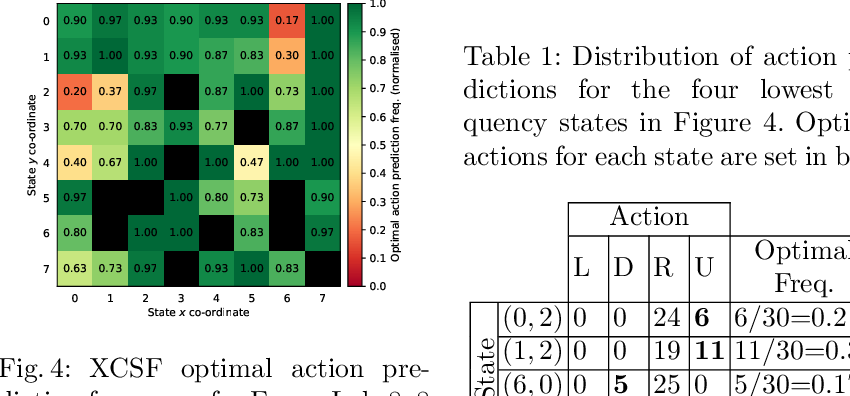 Figure 2 for Optimality-based Analysis of XCSF Compaction in Discrete Reinforcement Learning