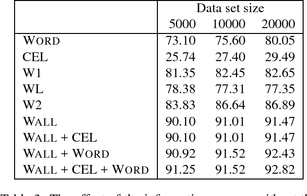 Figure 4 for Bootstrapping a Tagged Corpus through Combination of Existing Heterogeneous Taggers