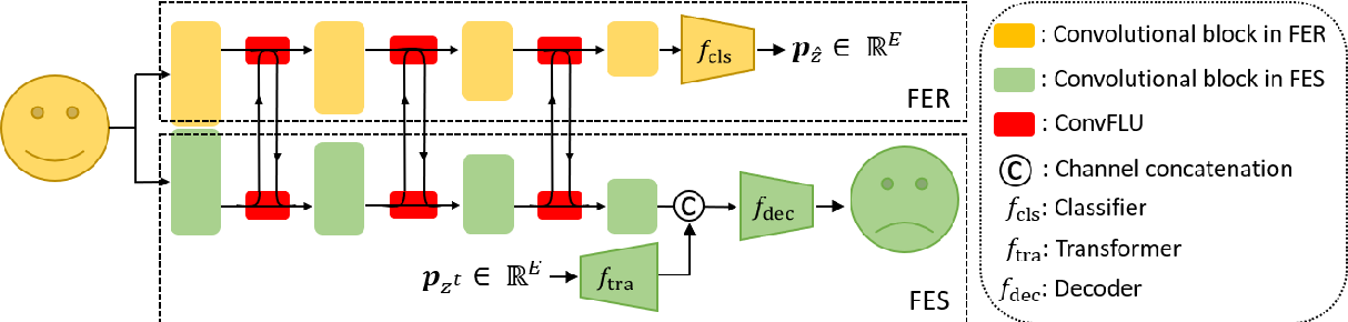 Figure 1 for Deep Multi-task Learning for Facial Expression Recognition and Synthesis Based on Selective Feature Sharing