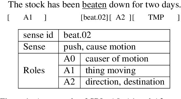 Figure 1 for An MRC Framework for Semantic Role Labeling