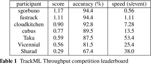 Figure 2 for The Tracking Machine Learning challenge : Throughput phase