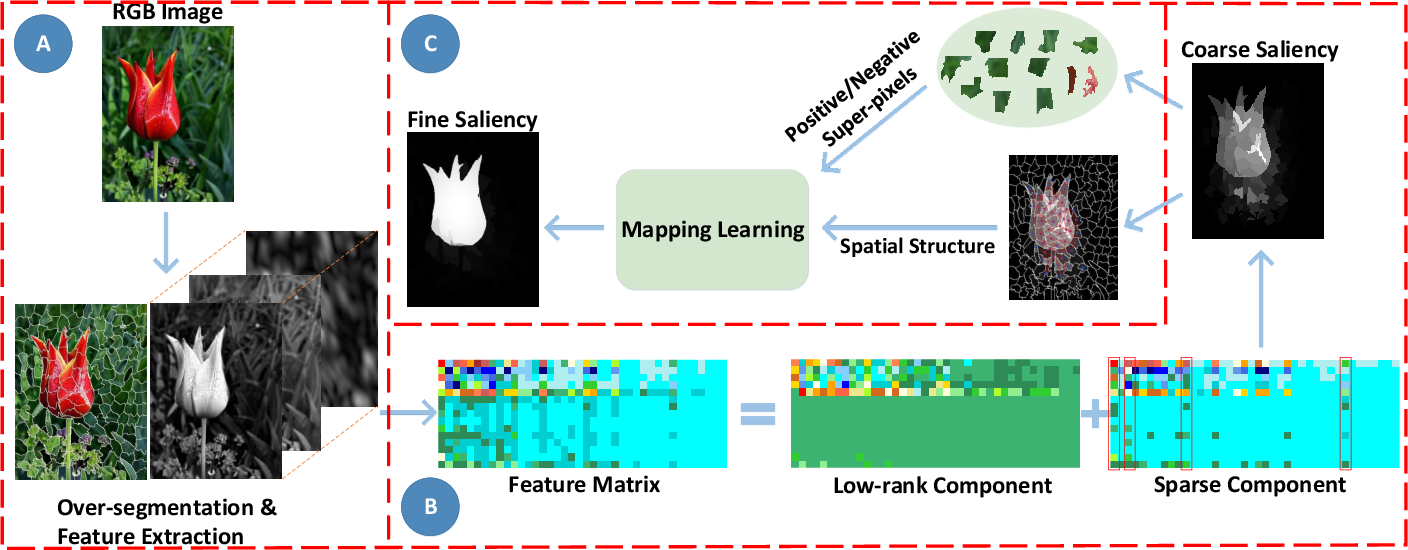 Figure 1 for Coarse-to-Fine Salient Object Detection with Low-Rank Matrix Recovery