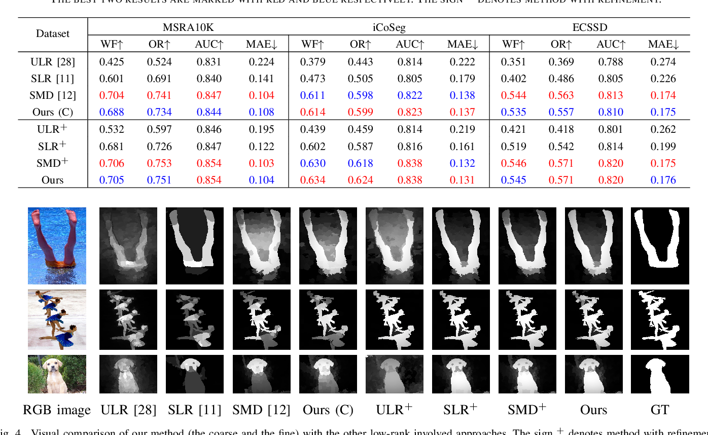 Figure 4 for Coarse-to-Fine Salient Object Detection with Low-Rank Matrix Recovery