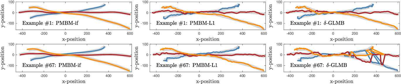 Figure 3 for Poisson Multi-Bernoulli Mixtures for Sets of Trajectories