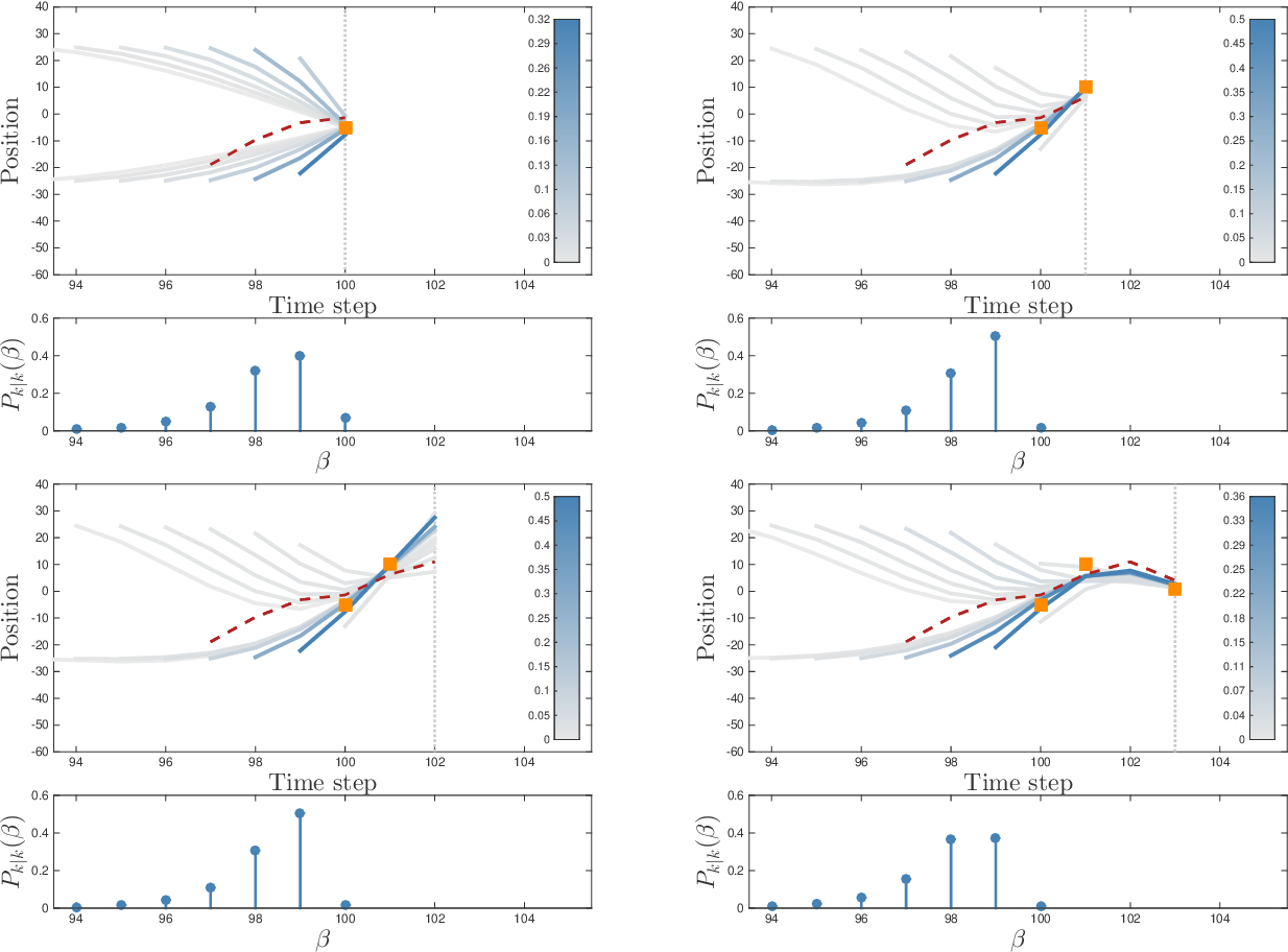 Figure 4 for Poisson Multi-Bernoulli Mixtures for Sets of Trajectories