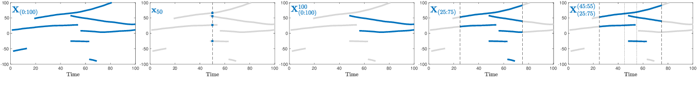 Figure 1 for Poisson Multi-Bernoulli Mixtures for Sets of Trajectories