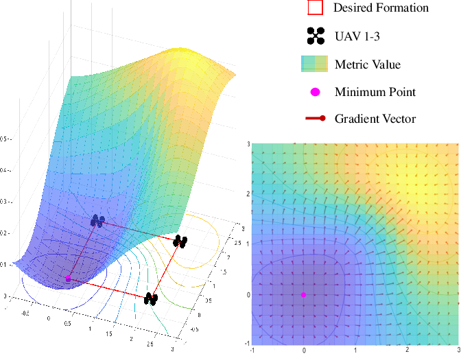 Figure 2 for Distributed Swarm Trajectory Optimization for Formation Flight in Dense Environments