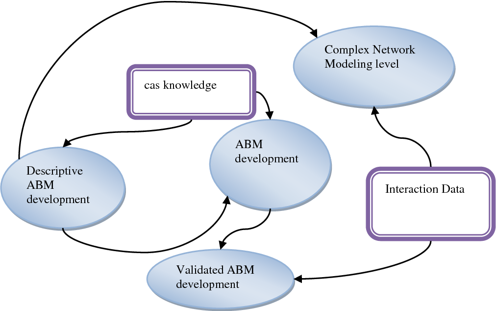Figure 4 for Towards A Novel Unified Framework for Developing Formal, Network and Validated Agent-Based Simulation Models of Complex Adaptive Systems