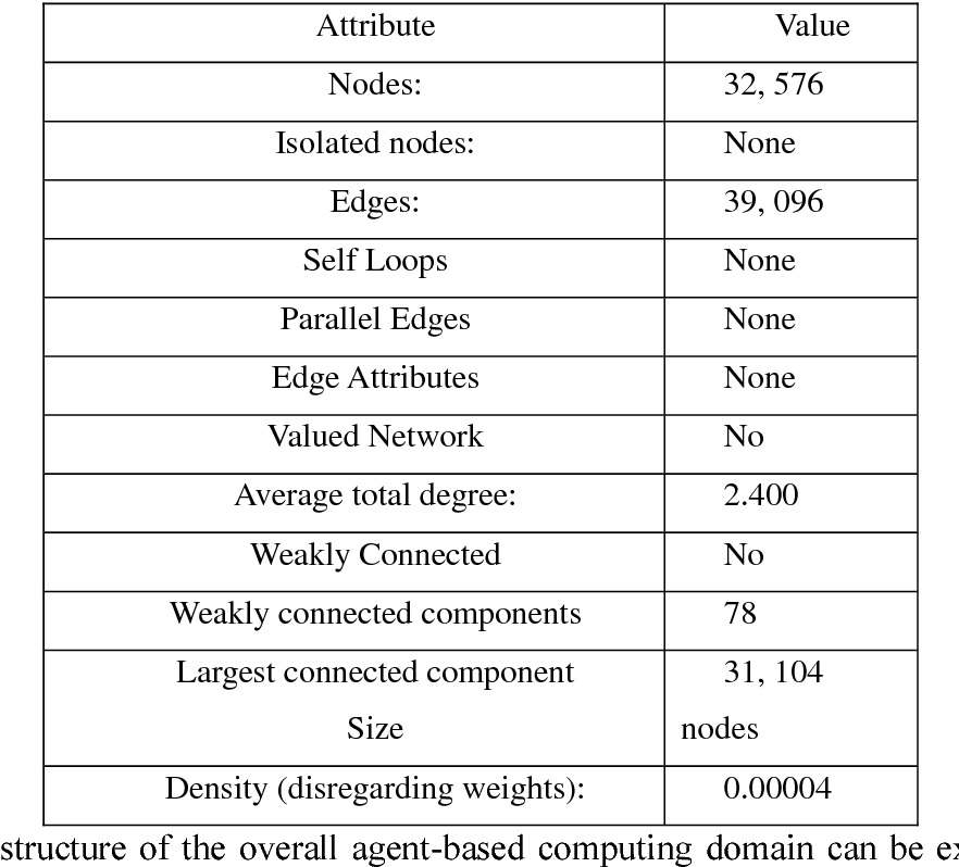 Figure 2 for Towards A Novel Unified Framework for Developing Formal, Network and Validated Agent-Based Simulation Models of Complex Adaptive Systems