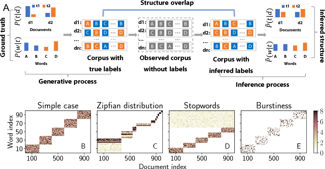 Figure 2 for A new evaluation framework for topic modeling algorithms based on synthetic corpora