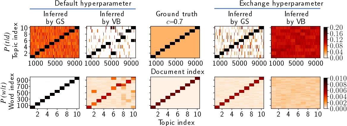 Figure 4 for A new evaluation framework for topic modeling algorithms based on synthetic corpora