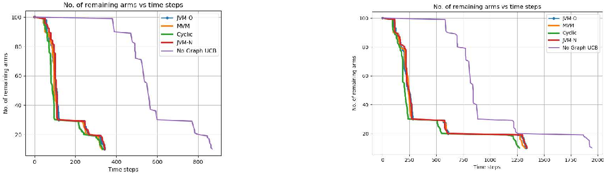 Figure 1 for Pure Exploration in Multi-armed Bandits with Graph Side Information