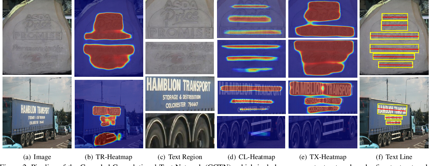 Figure 3 for Accurate Text Localization in Natural Image with Cascaded Convolutional Text Network