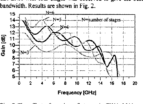 Fig. 2 The effect of number of stages in TWA LNA on gain and bandwidth