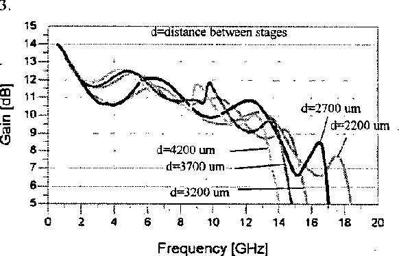 Fig. 3 The effect of transmission line length between stages on gain and bandwidth