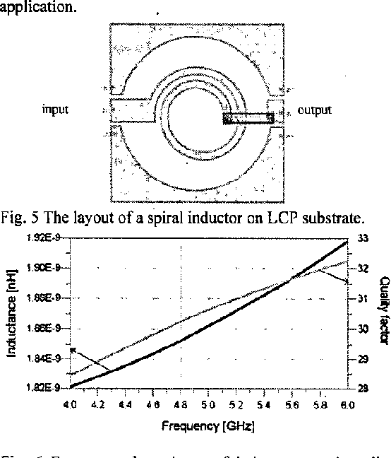 Fig. 6 Frequency dependence of inductance and quality factor of a 5 GHz inductor.