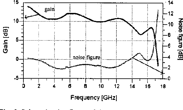 Fig. 9 Gain and noise figure of the TWA with S-shaped transmission lines.