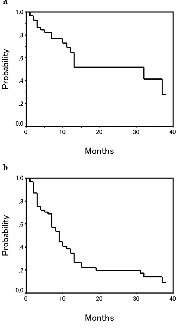 Figure 2 from Outcome of stereotactic radiosurgery for