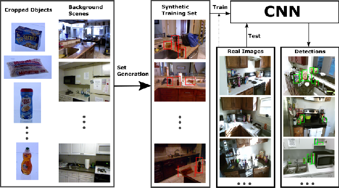 Figure 1 for Synthesizing Training Data for Object Detection in Indoor Scenes