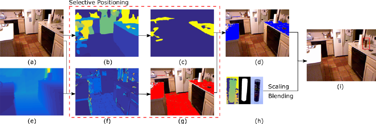 Figure 2 for Synthesizing Training Data for Object Detection in Indoor Scenes