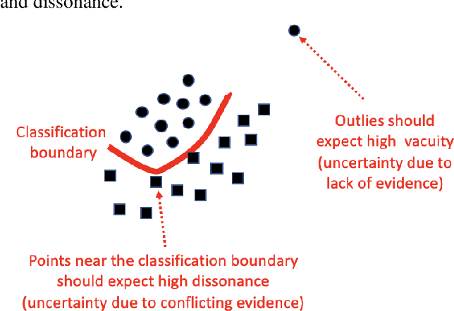 Figure 2 for Quantifying Classification Uncertainty using Regularized Evidential Neural Networks