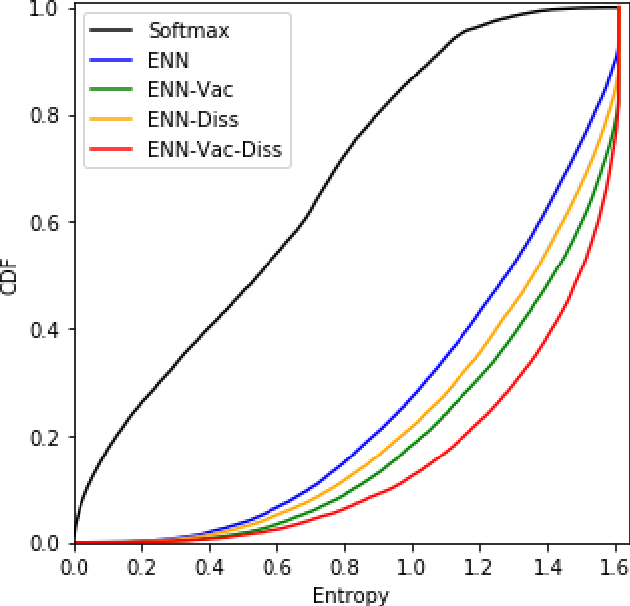 Figure 4 for Quantifying Classification Uncertainty using Regularized Evidential Neural Networks