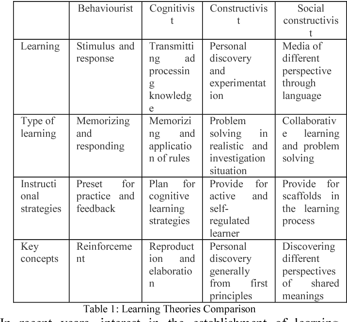 A Systematic Development Of Instructional Design For Programming