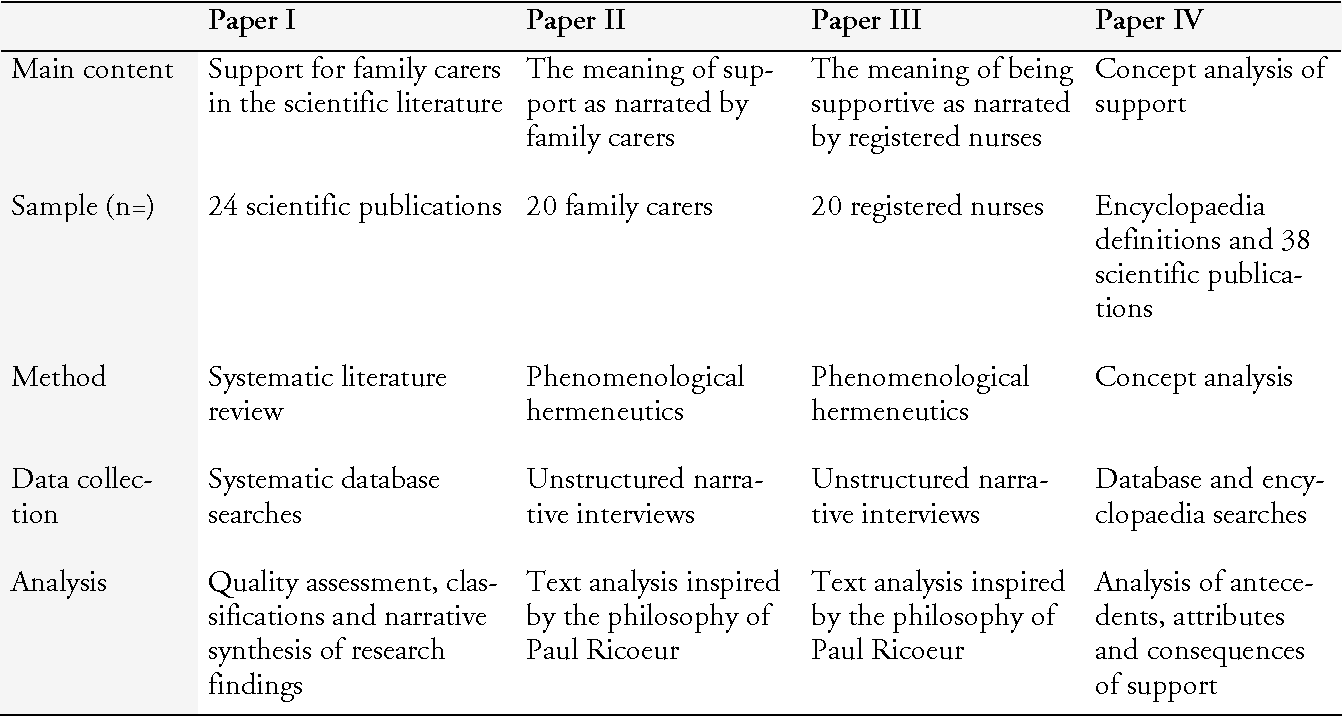 Table 1 from Searching for the meaning of support in Nursing