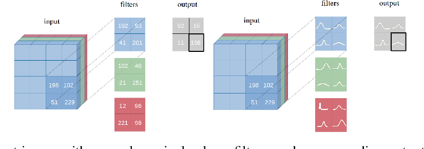 Figure 1 for Bayesian Convolutional Neural Networks