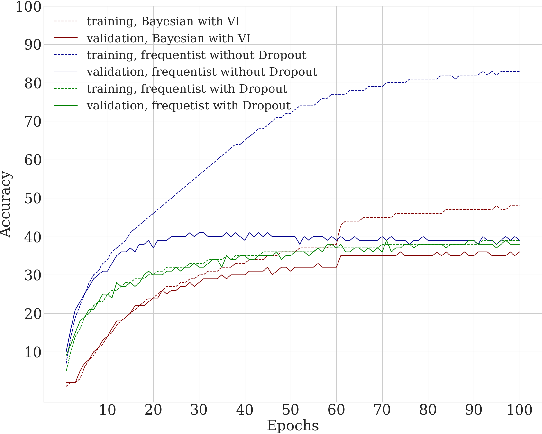 Figure 3 for Bayesian Convolutional Neural Networks