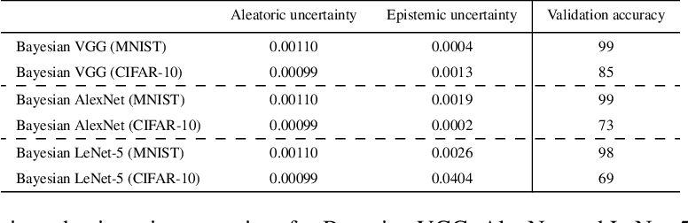 Figure 4 for Bayesian Convolutional Neural Networks
