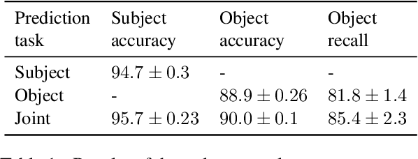 Figure 2 for Studying the Inductive Biases of RNNs with Synthetic Variations of Natural Languages