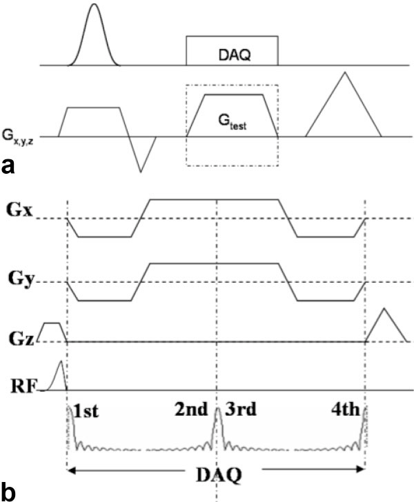 Figure 1 from improved slice selection for r2 mapping during figure 1 a pulse sequence for eddy current characterization the test gradient can ccuart Gallery