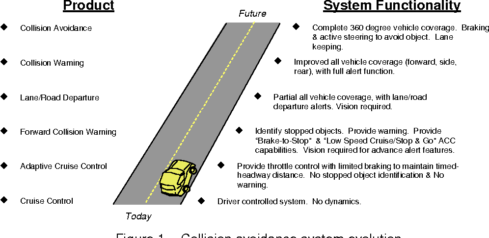 Figure 1 from Comparison of Lidar-Based and Radar-Based Adaptive