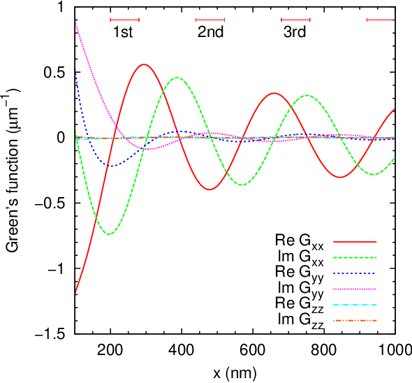 Figure 5 from Electromagnetic Green's function for layered systems