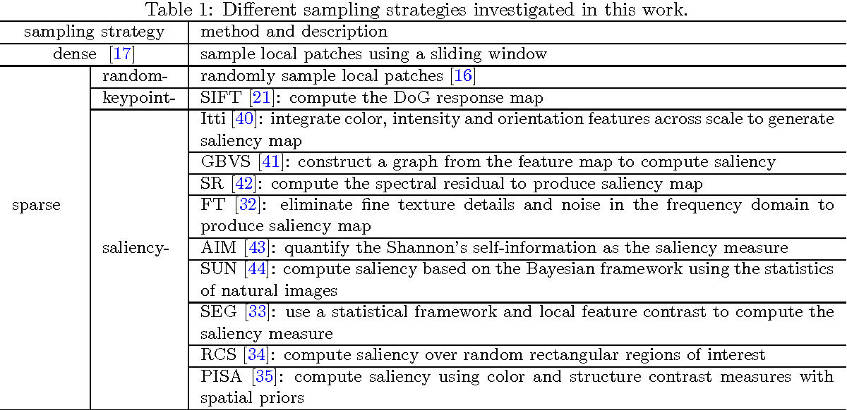 Figure 2 for Dense v.s. Sparse: A Comparative Study of Sampling Analysis in Scene Classification of High-Resolution Remote Sensing Imagery