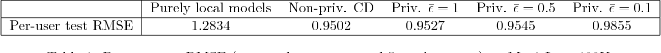 Figure 2 for Personalized and Private Peer-to-Peer Machine Learning