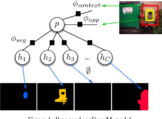 Figure 1 for segDeepM: Exploiting Segmentation and Context in Deep Neural Networks for Object Detection