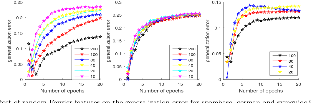 Figure 1 for Stability of the Stochastic Gradient Method for an Approximated Large Scale Kernel Machine