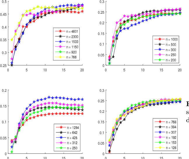 Figure 3 for Stability of the Stochastic Gradient Method for an Approximated Large Scale Kernel Machine