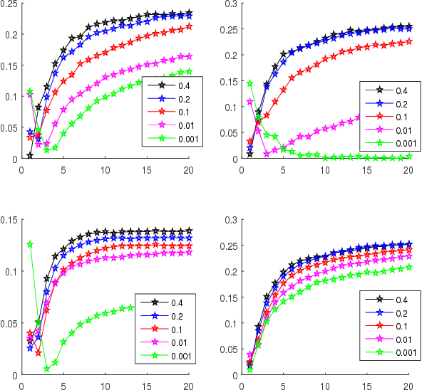 Figure 4 for Stability of the Stochastic Gradient Method for an Approximated Large Scale Kernel Machine