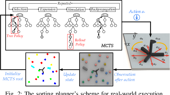Figure 2 for Multi-Object Rearrangement with Monte Carlo Tree Search:A Case Study on Planar Nonprehensile Sorting