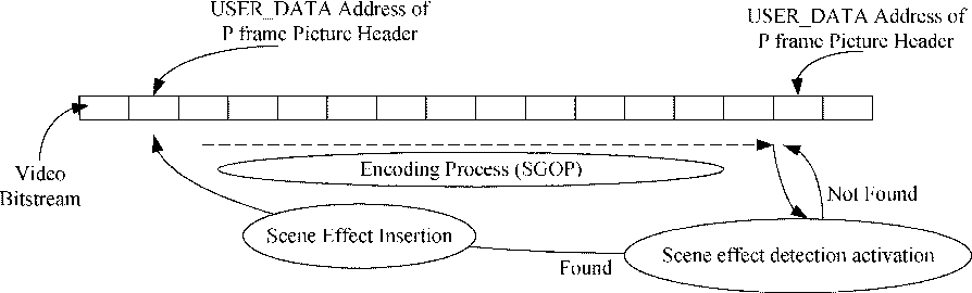 Scene-effect detection and insertion MPEG encoding scheme