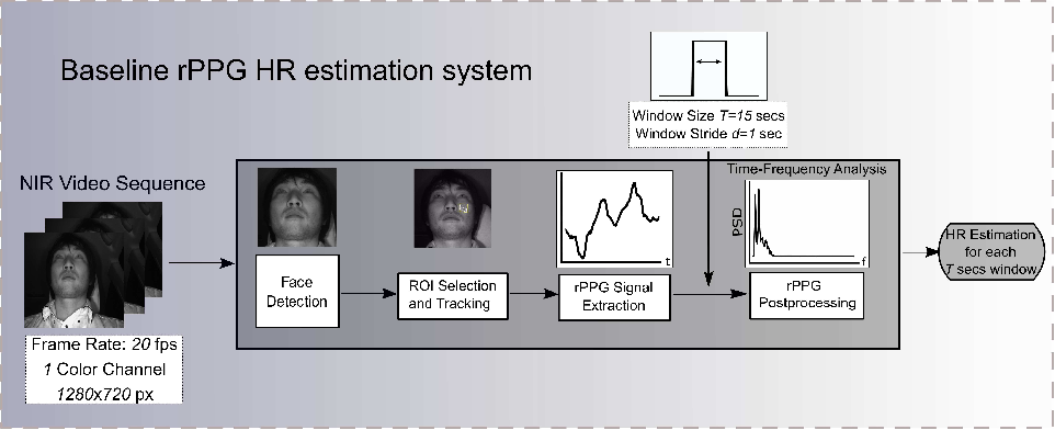 Figure 2 for Quality-based Pulse Estimation from NIR Face Video with Application to Driver Monitoring